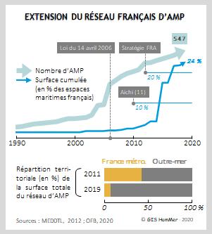 Evol_AMP_France_1